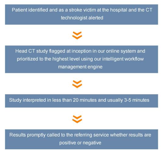 Teleradiology stroke protocal check sheet