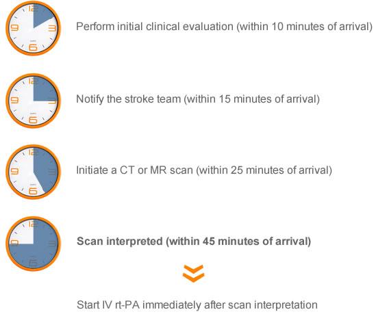 Teleradiology stroke protocal timesheet